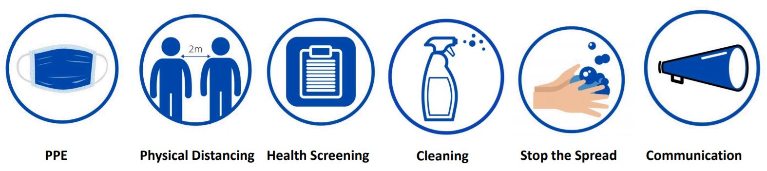safe work environments during COVID-19 include PPE, physical distancing and frequent cleaning of hands and surfaces